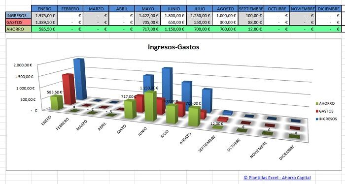 Gráfico excel ingresos-gastos